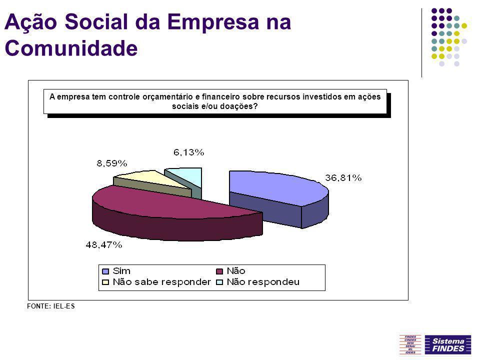 Ação Social da Empresa na Comunidade A empresa tem controle orçamentário e financeiro sobre recursos investidos em ações sociais e/ou doações? FONTE: