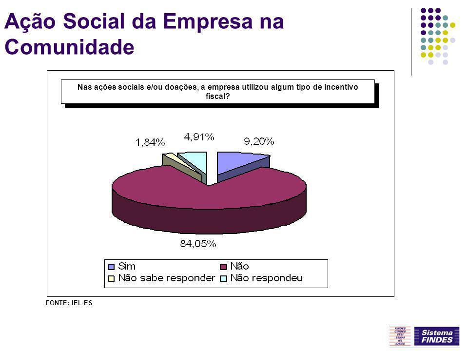 Ação Social da Empresa na Comunidade Nas ações sociais e/ou doações, a empresa utilizou algum tipo de incentivo fiscal? FONTE: IEL-ES