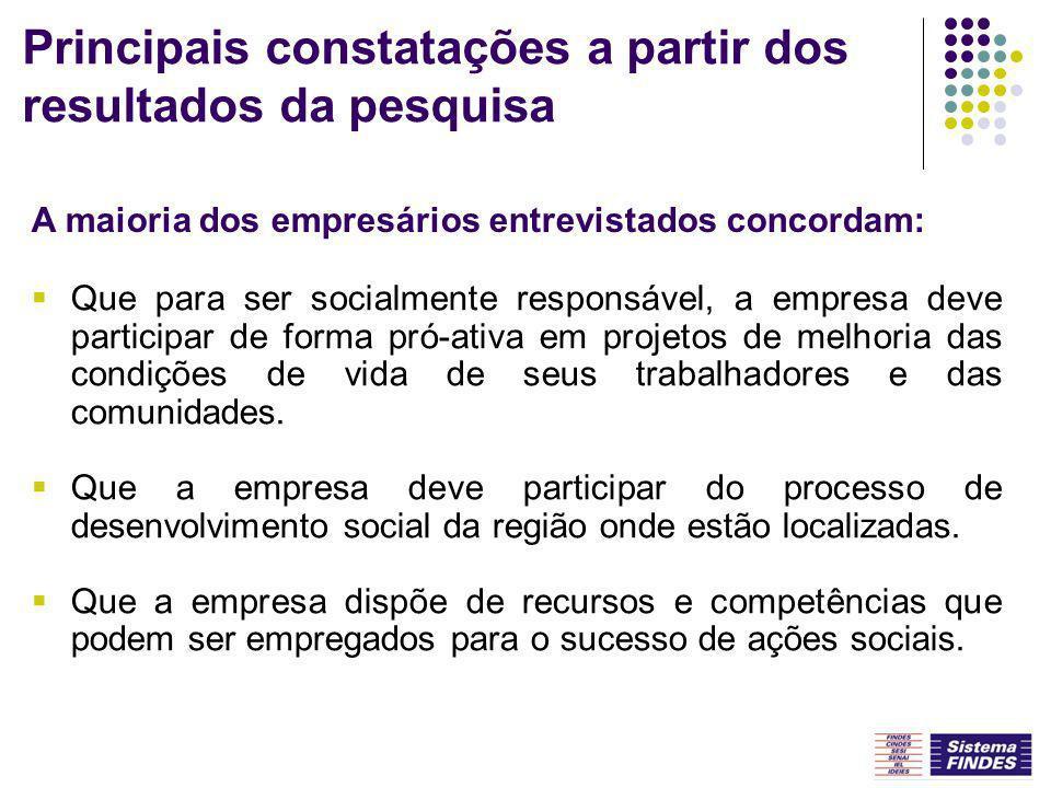 Principais constatações a partir dos resultados da pesquisa Que para ser socialmente responsável, a empresa deve participar de forma pró-ativa em proj