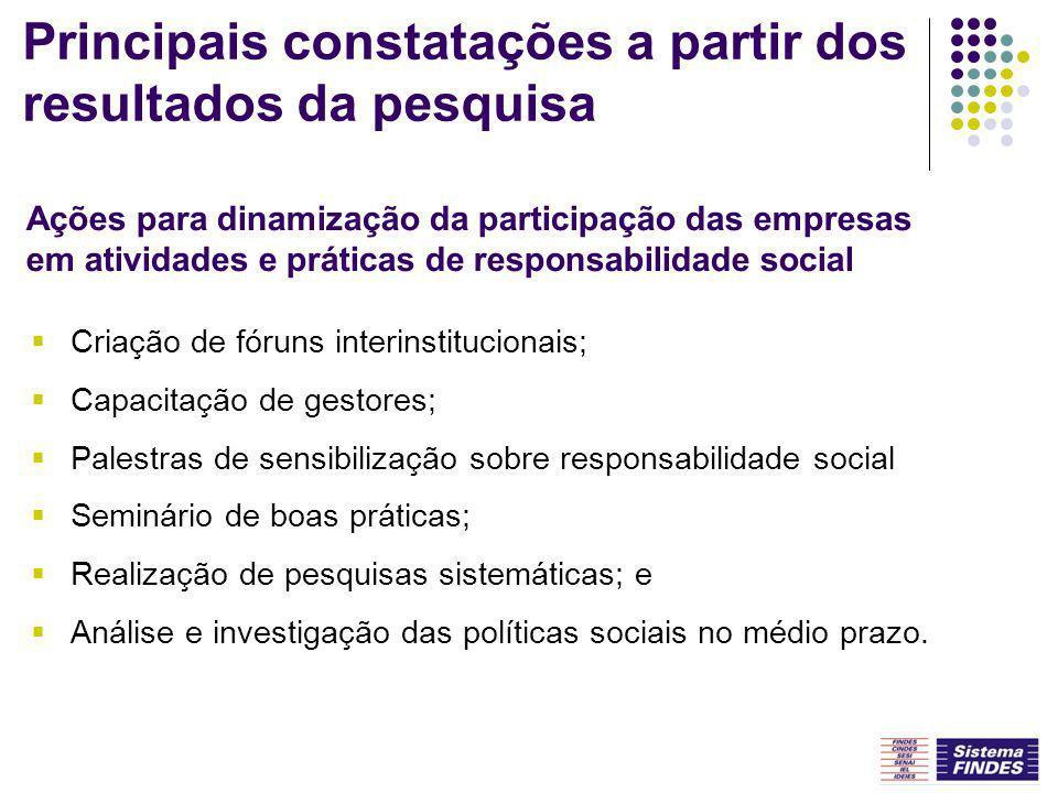 Criação de fóruns interinstitucionais; Capacitação de gestores; Palestras de sensibilização sobre responsabilidade social Seminário de boas práticas;