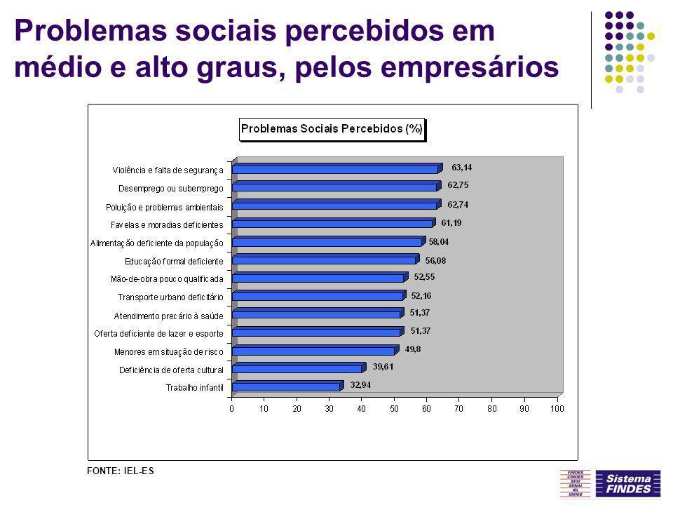Problemas sociais percebidos em médio e alto graus, pelos empresários FONTE: IEL-ES
