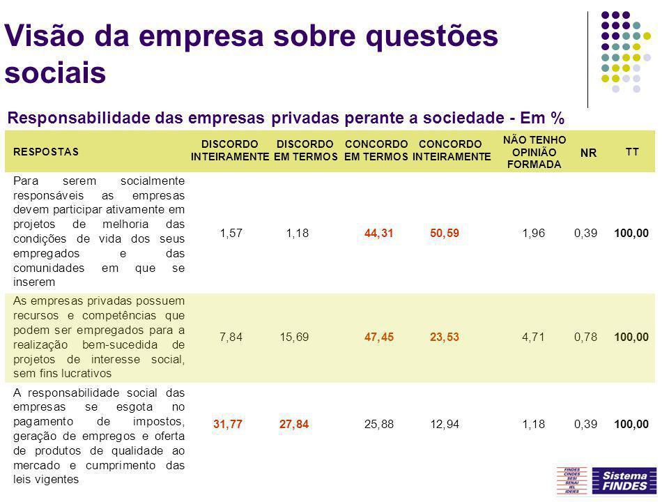 Ação Social da Empresa na Comunidade Freqüência que realiza atividades sociais e/ou fez doações em 2003 FONTE: IEL-ES