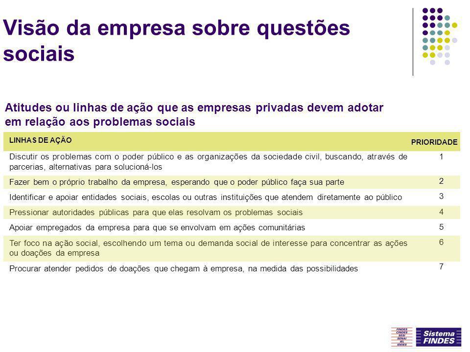 Dificuldades para realização de ações sociais FONTE: IEL-ES