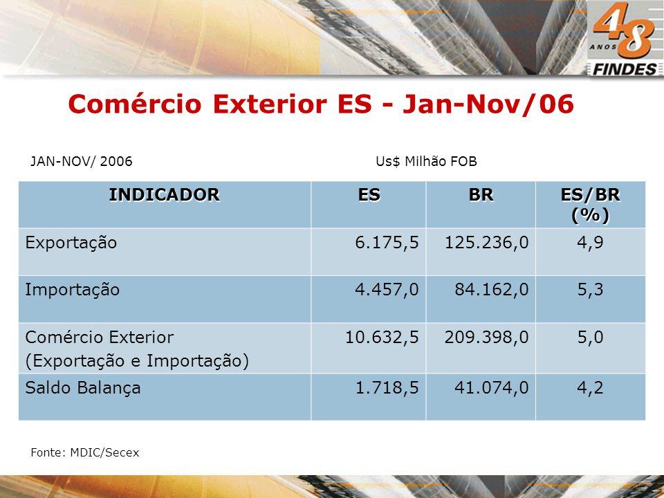 Comércio Exterior ES - Jan-Nov/06 INDICADORESBR ES/BR (%) Exportação6.175,5125.236,04,9 Importação4.457,084.162,05,3 Comércio Exterior (Exportação e Importação) 10.632,5209.398,05,0 Saldo Balança1.718,541.074,04,2 Fonte: MDIC/Secex JAN-NOV/ 2006Us$ Milhão FOB