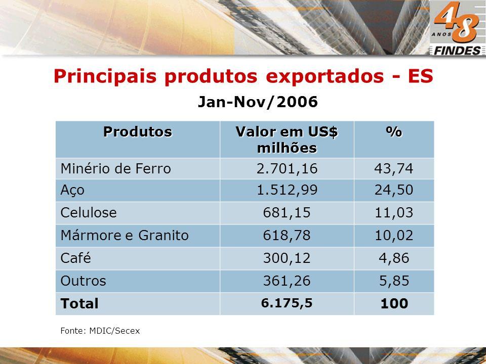 Principais produtos exportados - ES Produtos Valor em US$ milhões % Minério de Ferro2.701,1643,74 Aço1.512,9924,50 Celulose681,1511,03 Mármore e Grani