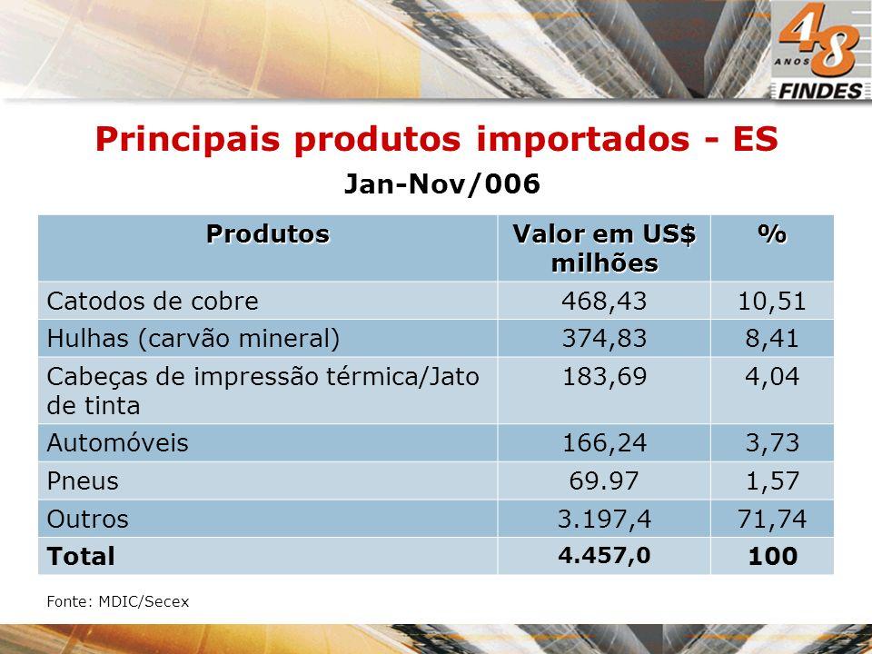 Principais produtos importados - ES Produtos Valor em US$ milhões % Catodos de cobre468,4310,51 Hulhas (carvão mineral)374,838,41 Cabeças de impressão térmica/Jato de tinta 183,694,04 Automóveis166,243,73 Pneus69.971,57 Outros3.197,471,74 Total 4.457,0 100 Fonte: MDIC/Secex Jan-Nov/006