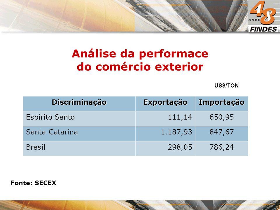 US$/TON Fonte: SECEX DiscriminaçãoExportaçãoImportação Espírito Santo111,14650,95 Santa Catarina1.187,93847,67 Brasil298,05786,24 Análise da performac