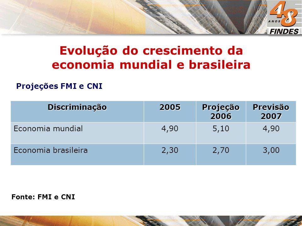 Projeções FMI e CNI Evolução do crescimento da economia mundial e brasileira Discriminação2005 Projeção 2006 Previsão 2007 Economia mundial4,905,104,9