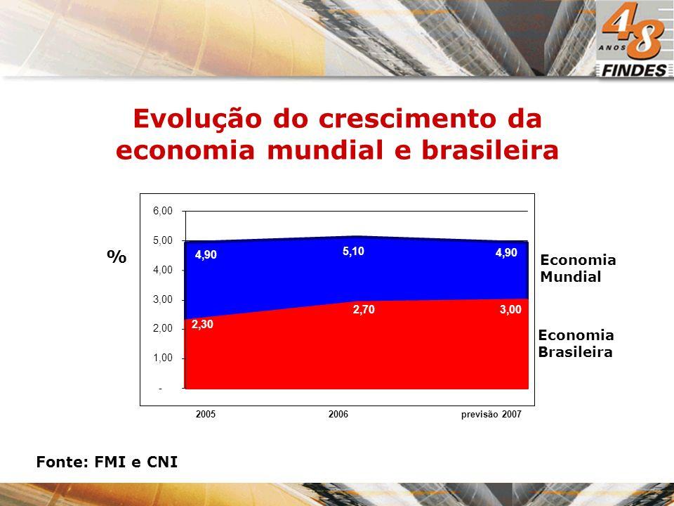 % Economia Brasileira Economia Mundial Evolução do crescimento da economia mundial e brasileira 20052006previsão 2007 4,90 5,10 4,90 3,002,70 2,30 - 1