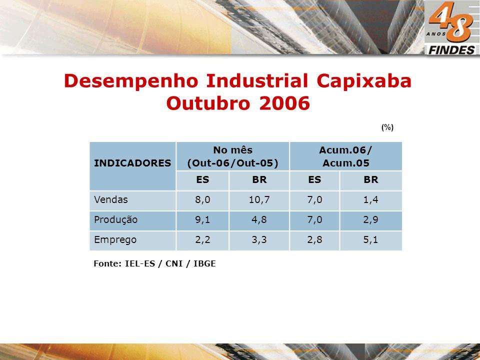 Desempenho Industrial Capixaba Outubro 2006 (%) Fonte: IEL-ES / CNI / IBGE INDICADORES No mês (Out-06/Out-05) Acum.06/ Acum.05 ESBRESBR Vendas8,010,77,01,4 Produção9,14,87,02,9 Emprego2,23,32,85,1