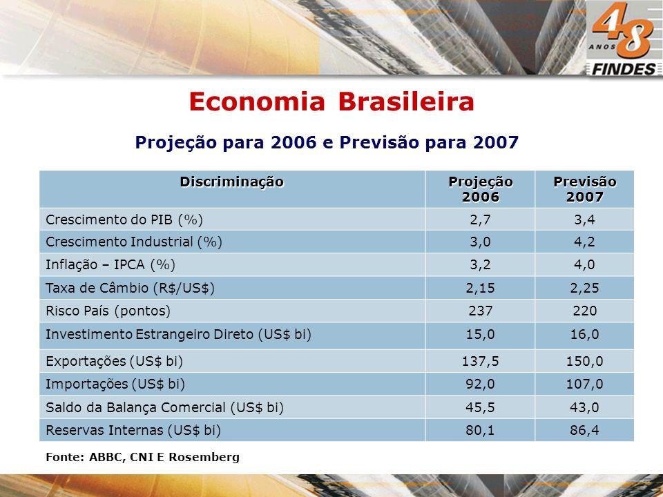 Economia Brasileira Projeção para 2006 e Previsão para 2007 Discriminação Projeção 2006 Previsão 2007 Crescimento do PIB (%)2,73,4 Crescimento Industrial (%)3,04,2 Inflação – IPCA (%)3,24,0 Taxa de Câmbio (R$/US$)2,152,25 Risco País (pontos)237220 Investimento Estrangeiro Direto (US$ bi)15,016,0 Exportações (US$ bi)137,5150,0 Importações (US$ bi)92,0107,0 Saldo da Balança Comercial (US$ bi)45,543,0 Reservas Internas (US$ bi)80,186,4 Fonte: ABBC, CNI E Rosemberg