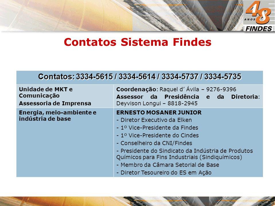 Contatos Sistema Findes Contatos: 3334-5615 / 3334-5614 / 3334-5737 / 3334-5735 Unidade de MKT e Comunicação Assessoria de Imprensa Coordenação: Raque