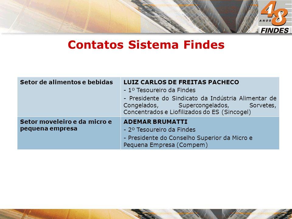 Contatos Sistema Findes Setor de alimentos e bebidasLUIZ CARLOS DE FREITAS PACHECO - 1º Tesoureiro da Findes - Presidente do Sindicato da Indústria Alimentar de Congelados, Supercongelados, Sorvetes, Concentrados e Liofilizados do ES (Sincogel) Setor moveleiro e da micro e pequena empresa ADEMAR BRUMATTI - 2º Tesoureiro da Findes - Presidente do Conselho Superior da Micro e Pequena Empresa (Compem)