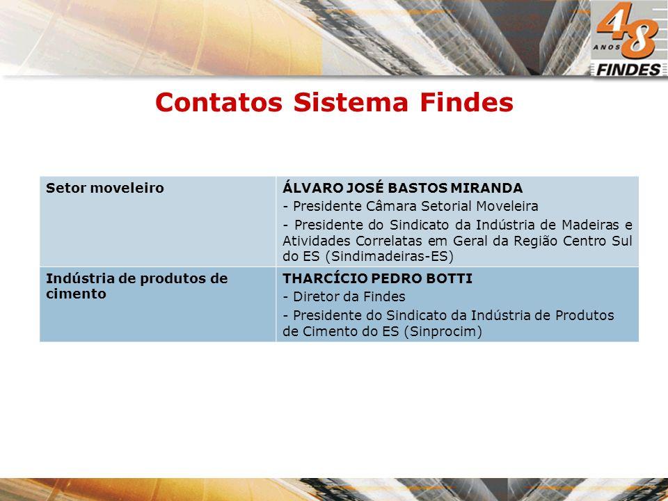 Contatos Sistema Findes Setor moveleiroÁLVARO JOSÉ BASTOS MIRANDA - Presidente Câmara Setorial Moveleira - Presidente do Sindicato da Indústria de Madeiras e Atividades Correlatas em Geral da Região Centro Sul do ES (Sindimadeiras-ES) Indústria de produtos de cimento THARCÍCIO PEDRO BOTTI - Diretor da Findes - Presidente do Sindicato da Indústria de Produtos de Cimento do ES (Sinprocim)