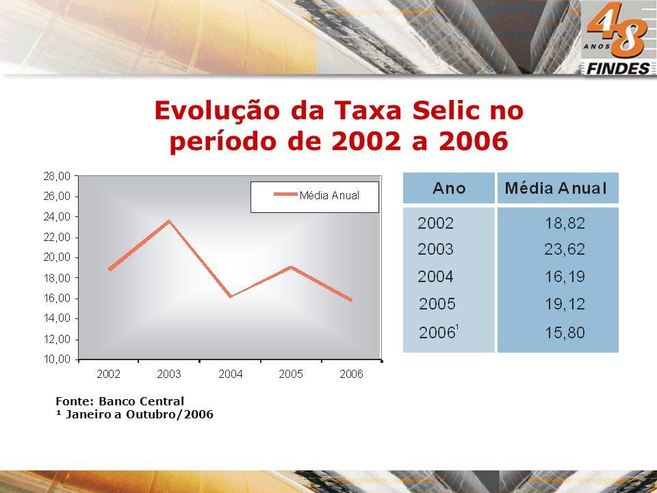 Evolução da Taxa Selic no período de 2002 a 2006 Fonte: Banco Central ¹ Janeiro a Outubro/2006