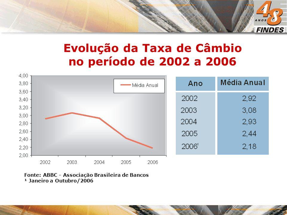 Evolução da Taxa de Câmbio no período de 2002 a 2006 Fonte: ABBC - Associação Brasileira de Bancos ¹ Janeiro a Outubro/2006