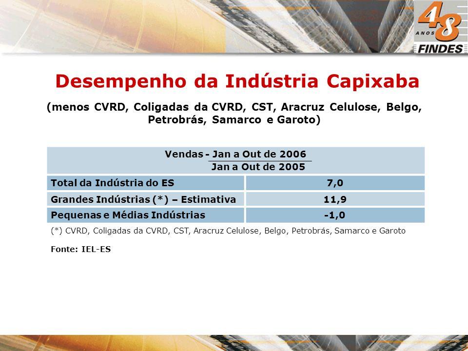 (menos CVRD, Coligadas da CVRD, CST, Aracruz Celulose, Belgo, Petrobrás, Samarco e Garoto) Fonte: IEL-ES Desempenho da Indústria Capixaba Vendas - Jan