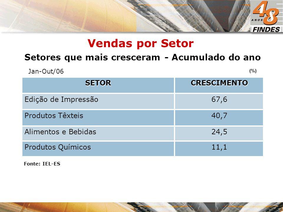 % Economia Brasileira Economia Mundial Evolução do crescimento da economia mundial e brasileira 20052006previsão 2007 4,90 5,10 4,90 3,002,70 2,30 - 1,00 2,00 3,00 4,00 5,00 6,00
