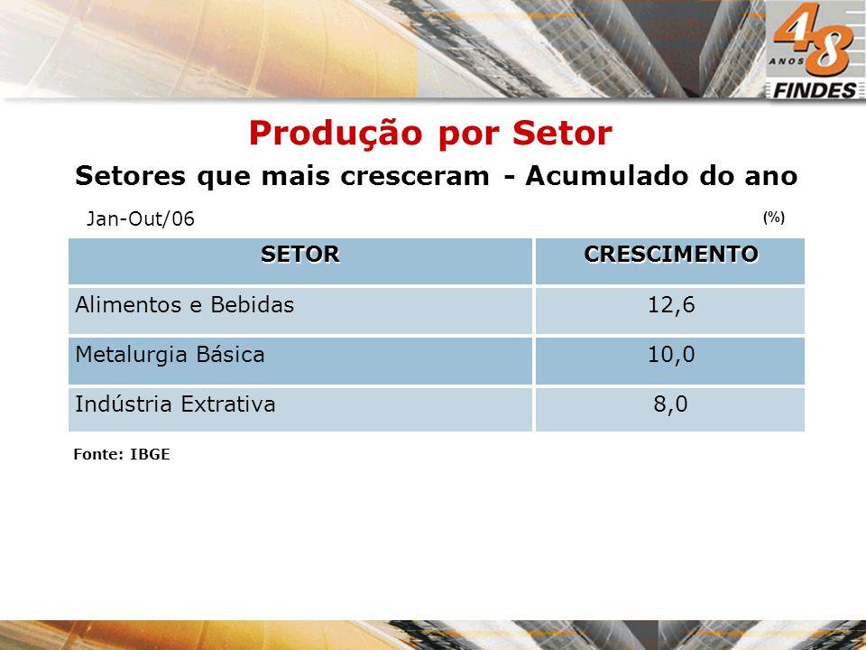 Setores que mais cresceram - Acumulado do ano Produção por Setor CRESCIMENTOSETOR 8,0Indústria Extrativa 10,0Metalurgia Básica 12,6Alimentos e Bebidas (%) Fonte: IBGE Jan-Out/06