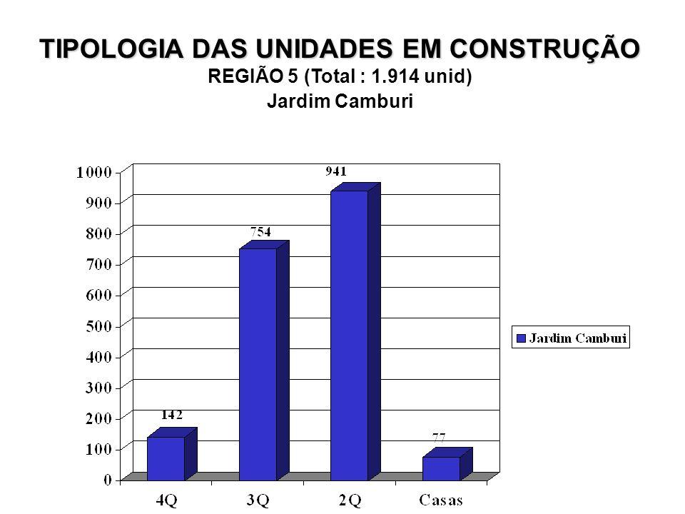 TIPOLOGIA DAS UNIDADES EM CONSTRUÇÃO REGIÃO 5 (Total : 1.914 unid) Jardim Camburi