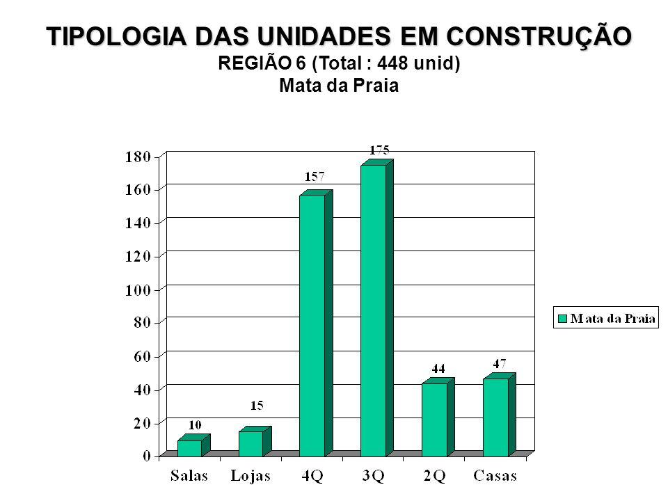 TIPOLOGIA DAS UNIDADES EM CONSTRUÇÃO REGIÃO 6 (Total : 448 unid) Mata da Praia
