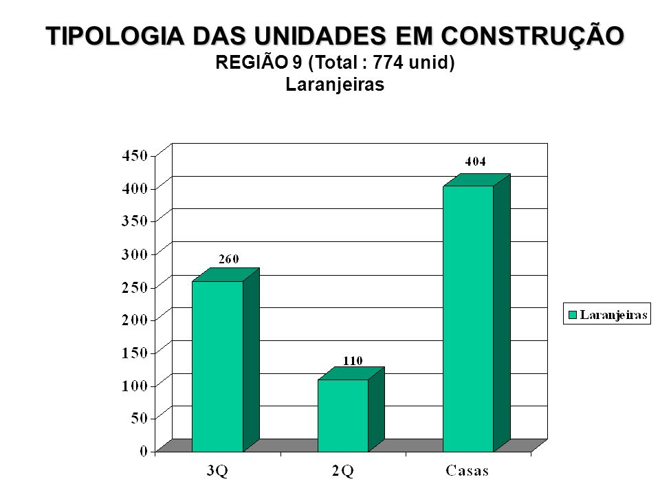 TIPOLOGIA DAS UNIDADES EM CONSTRUÇÃO REGIÃO 9 (Total : 774 unid) Laranjeiras