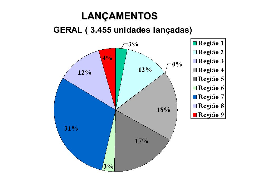 LANÇAMENTOS GERAL ( 3.455 unidades lançadas)