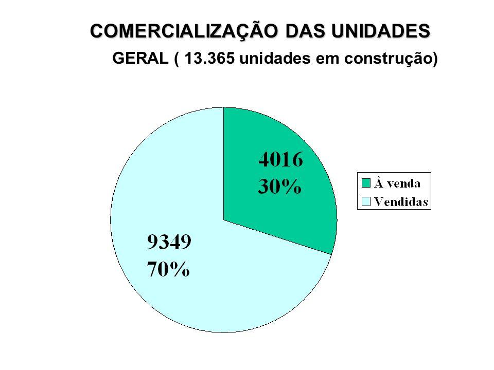 COMERCIALIZAÇÃO DAS UNIDADES GERAL ( 13.365 unidades em construção)