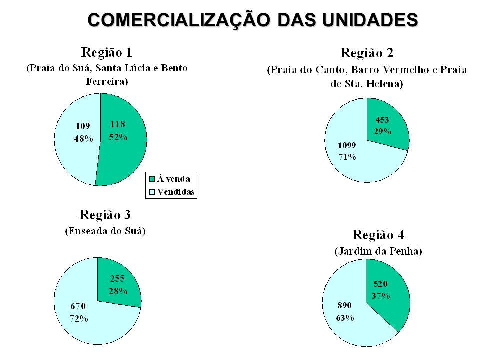COMERCIALIZAÇÃO DAS UNIDADES