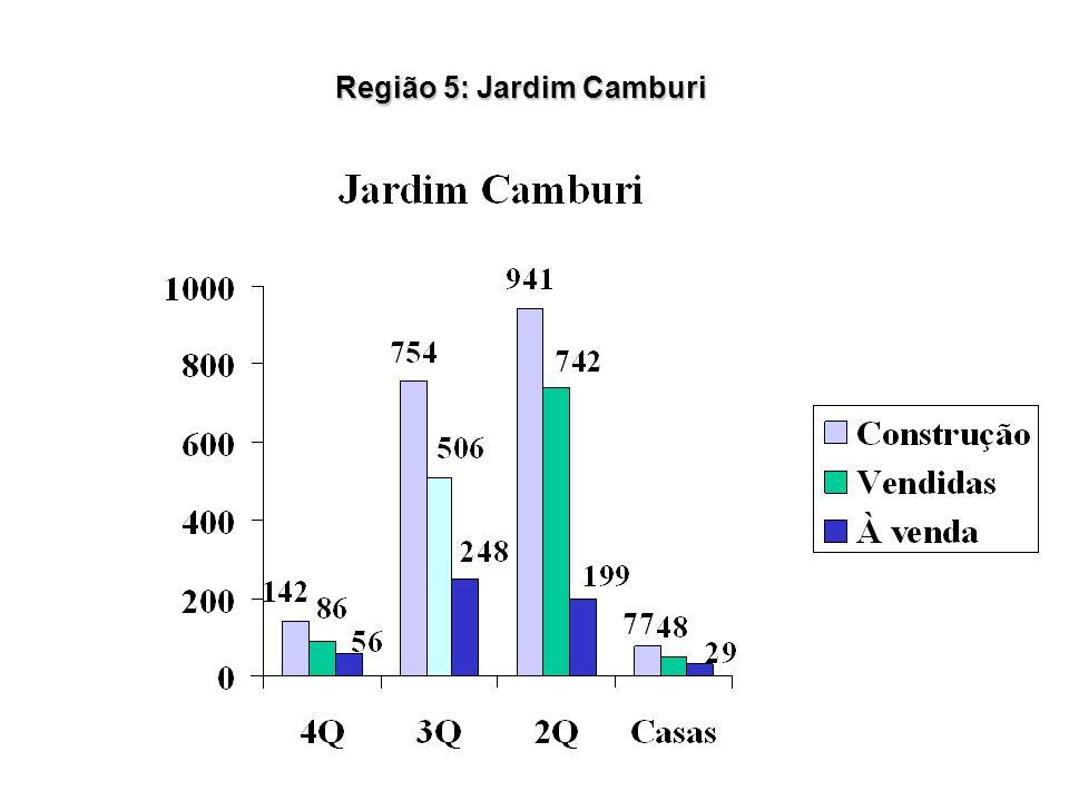 Região 5: Jardim Camburi