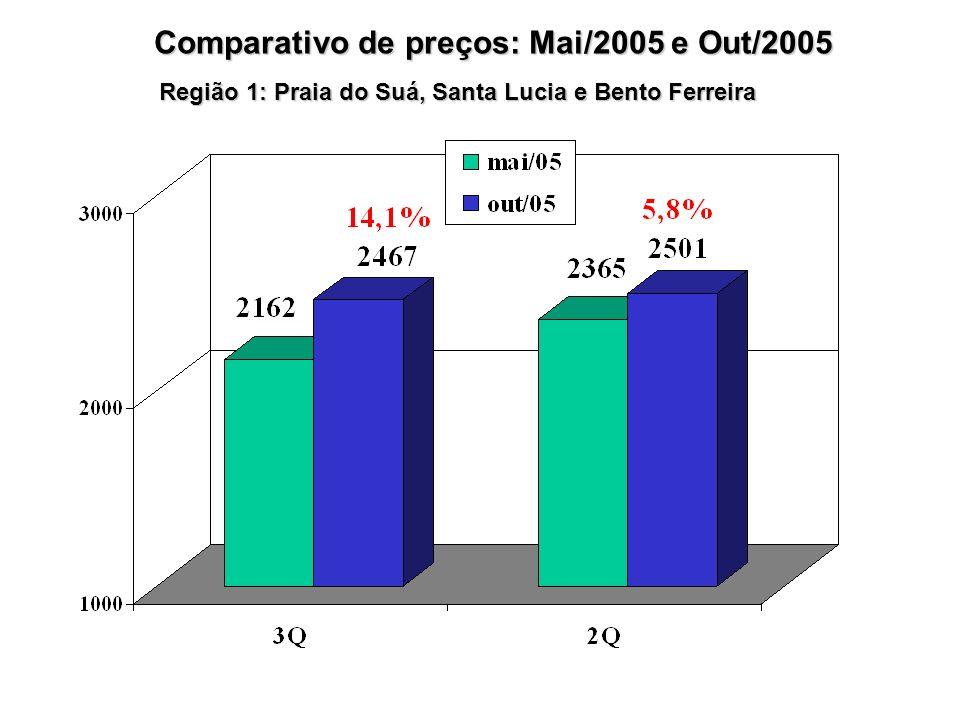 Comparativo de preços: Mai/2005 e Out/2005 Região 1: Praia do Suá, Santa Lucia e Bento Ferreira