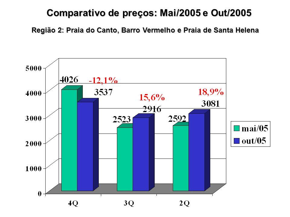 Região 2: Praia do Canto, Barro Vermelho e Praia de Santa Helena Comparativo de preços: Mai/2005 e Out/2005