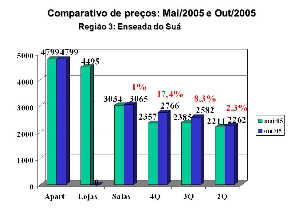 Região 3: Enseada do Suá Comparativo de preços: Mai/2005 e Out/2005