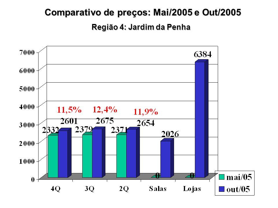 Região 4: Jardim da Penha Comparativo de preços: Mai/2005 e Out/2005