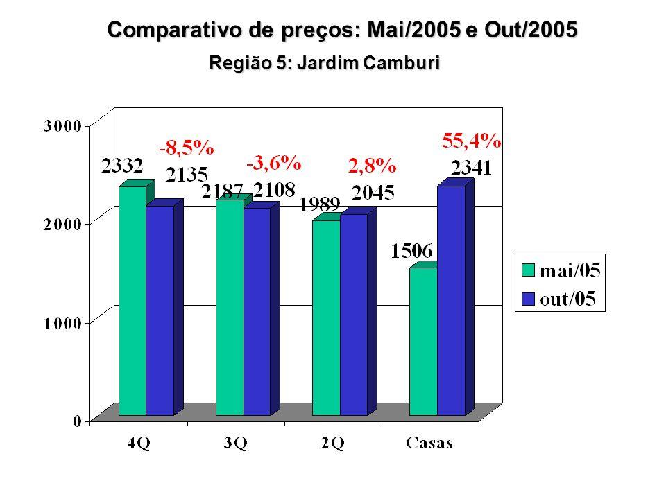 Região 5: Jardim Camburi Comparativo de preços: Mai/2005 e Out/2005