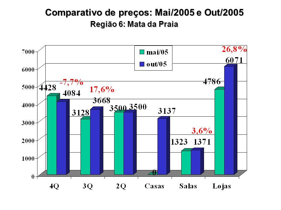 Região 6: Mata da Praia Comparativo de preços: Mai/2005 e Out/2005