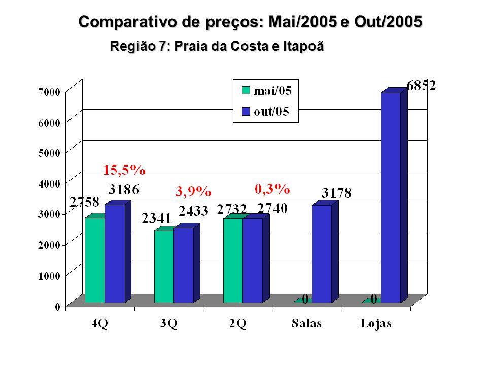 Região 7: Praia da Costa e Itapoã Comparativo de preços: Mai/2005 e Out/2005