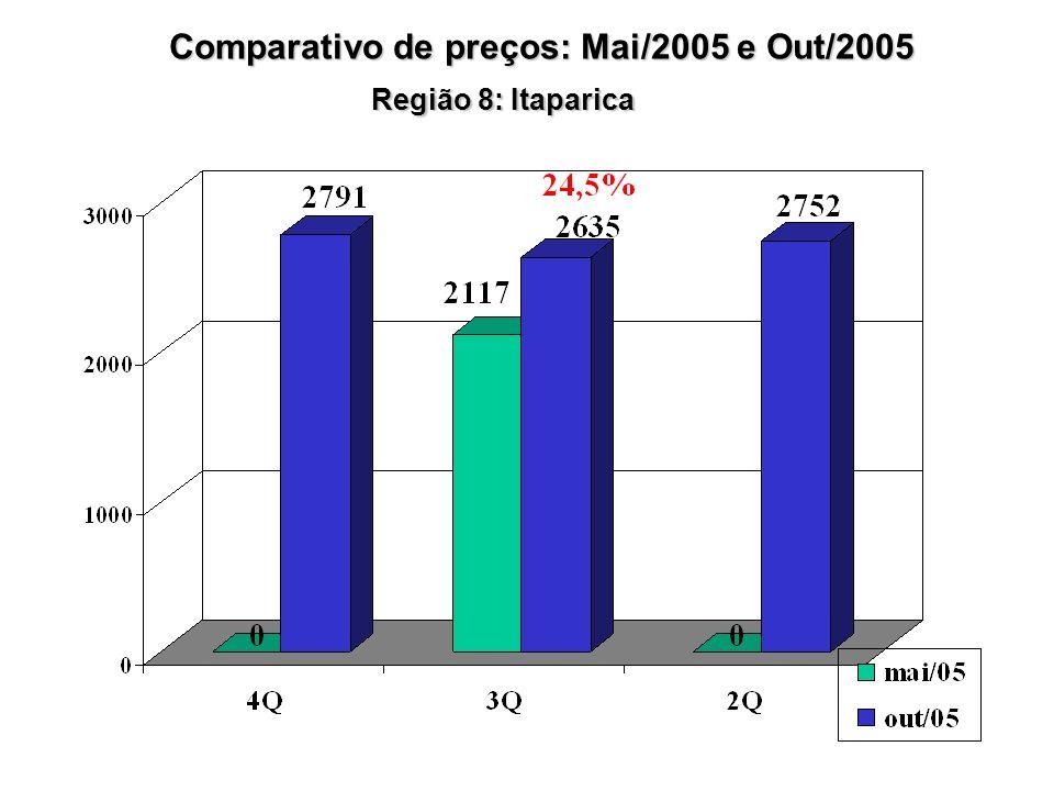 Região 8: Itaparica Comparativo de preços: Mai/2005 e Out/2005