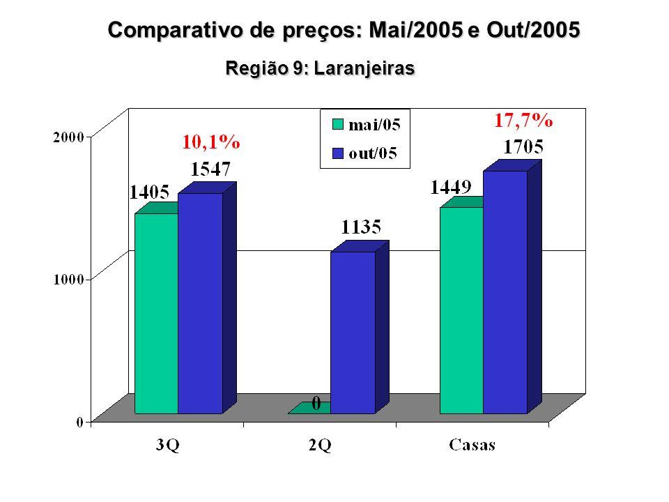 Região 9: Laranjeiras Comparativo de preços: Mai/2005 e Out/2005