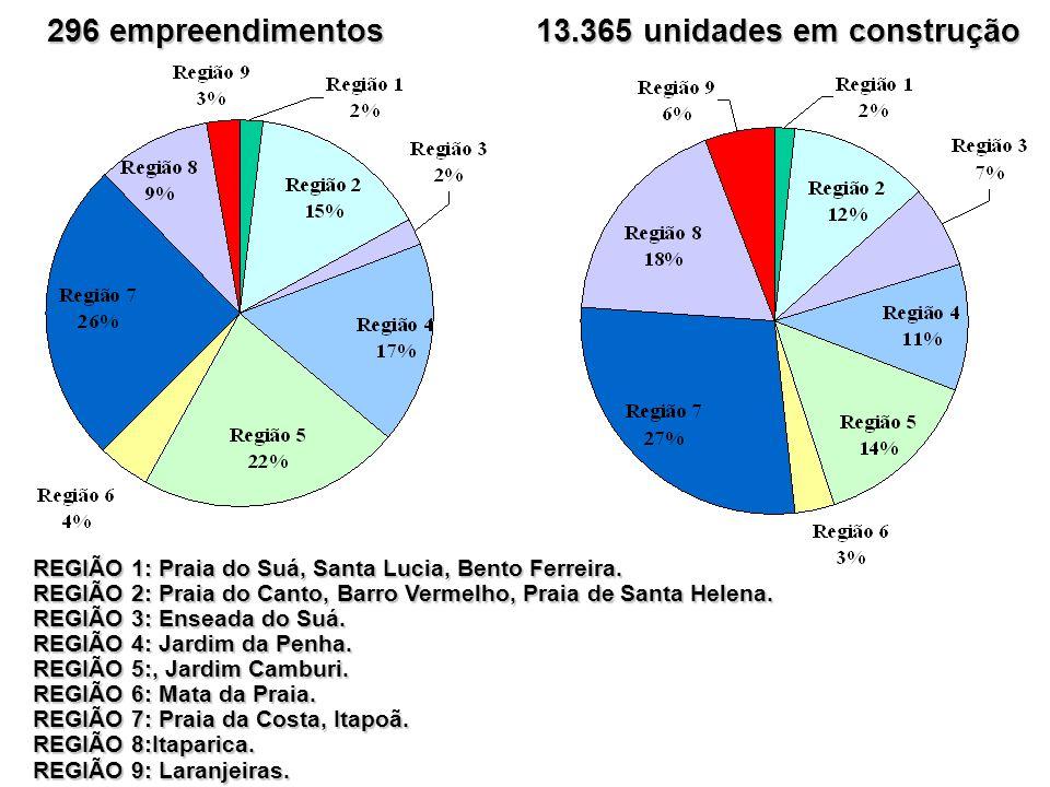 296 empreendimentos 13.365 unidades em construção REGIÃO 1: Praia do Suá, Santa Lucia, Bento Ferreira.