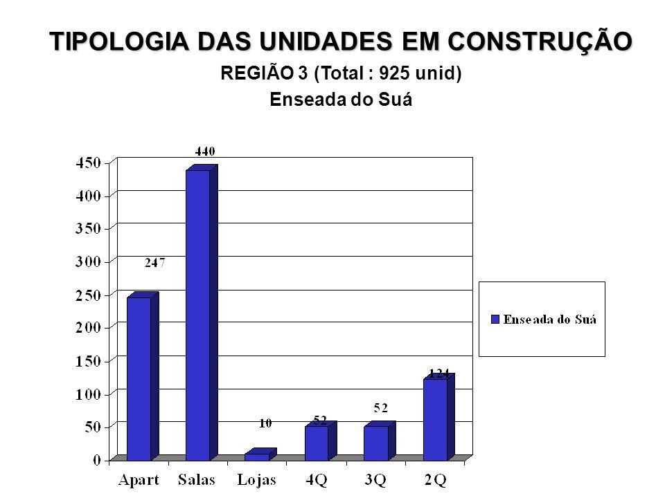 TIPOLOGIA DAS UNIDADES EM CONSTRUÇÃO REGIÃO 3 (Total : 925 unid) Enseada do Suá