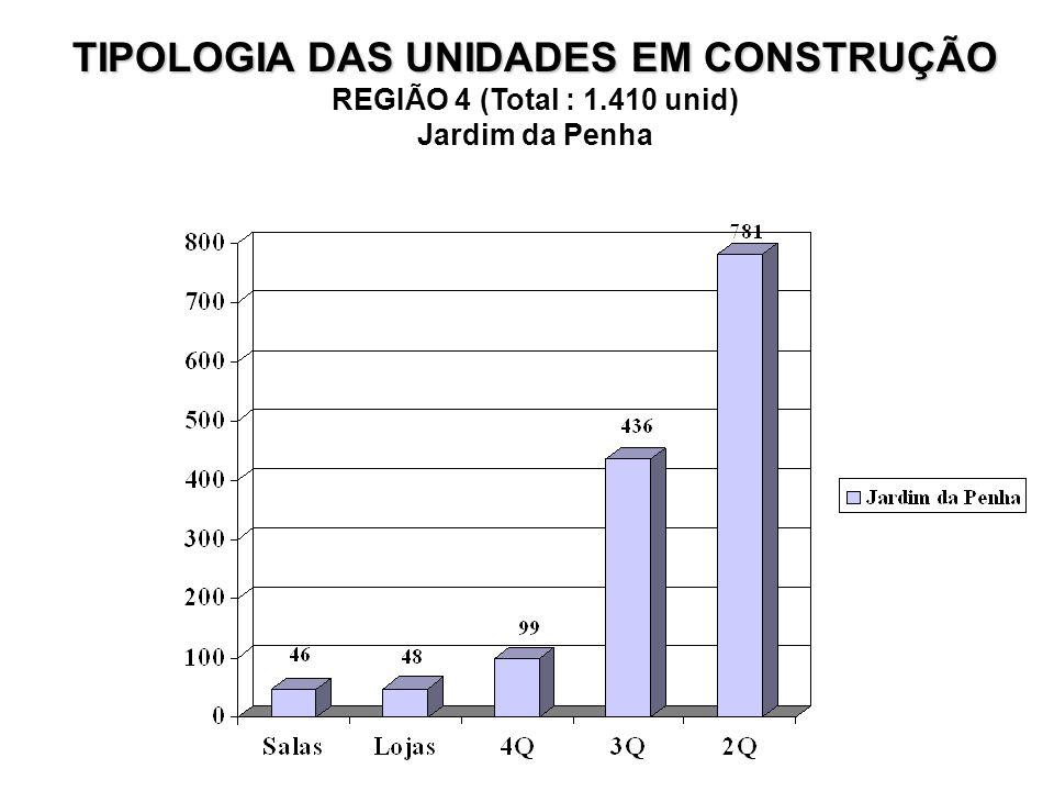 TIPOLOGIA DAS UNIDADES EM CONSTRUÇÃO REGIÃO 4 (Total : 1.410 unid) Jardim da Penha