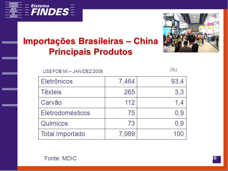 10 Importações Brasileiras – China Principais Produtos Eletrônicos7,46493,4 Têxteis2653,3 Carvão1121,4 Eletrodomésticos750,9 Químicos730,9 Total Importado7,989100 US$ FOB MI – JAN/DEZ 2006 (%) Fonte: MDIC