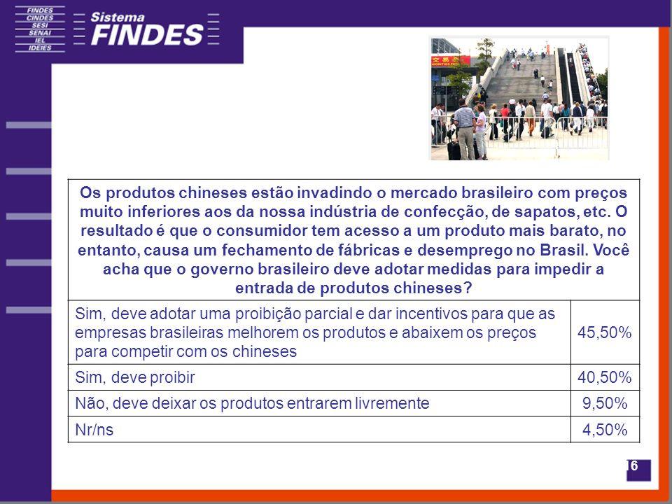 16 Os produtos chineses estão invadindo o mercado brasileiro com preços muito inferiores aos da nossa indústria de confecção, de sapatos, etc. O resul