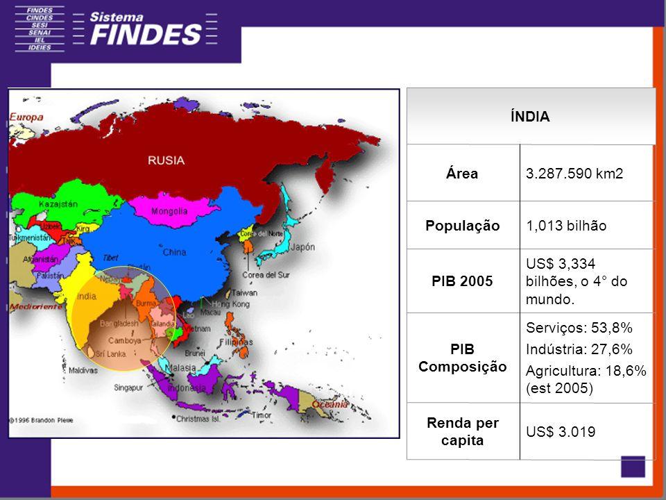 ÍNDIA Serviços: 53,8% Indústria: 27,6% Agricultura: 18,6% (est 2005) PIB Composição US$ 3.019 Renda per capita US$ 3,334 bilhões, o 4° do mundo.