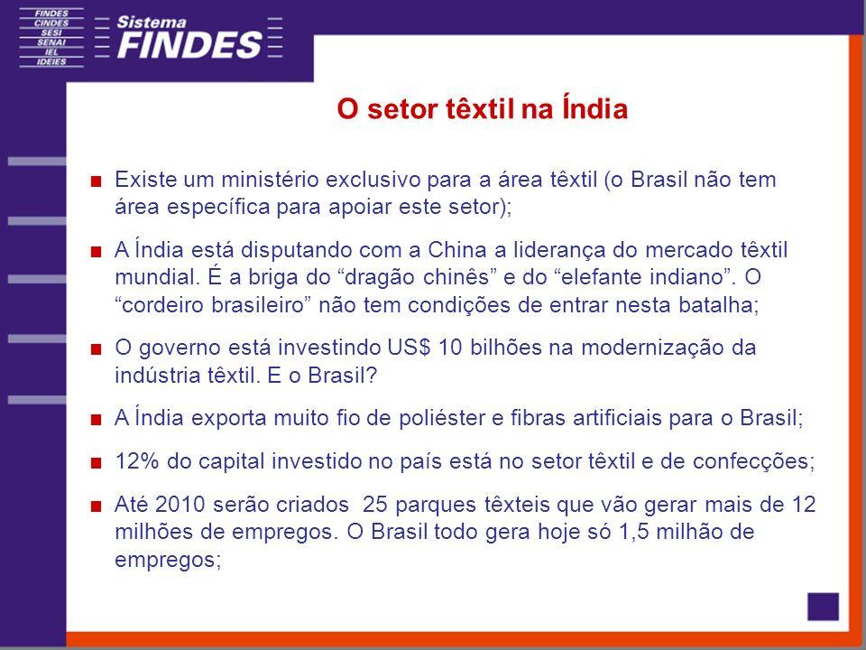 O setor têxtil na Índia Existe um ministério exclusivo para a área têxtil (o Brasil não tem área específica para apoiar este setor); A Índia está disputando com a China a liderança do mercado têxtil mundial.