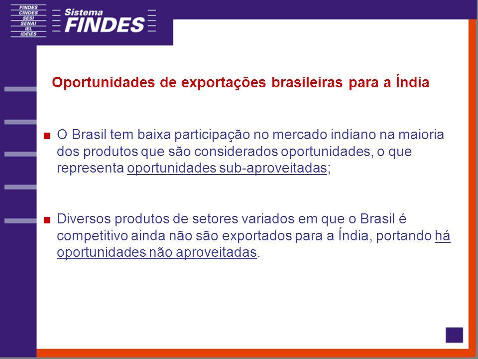 Oportunidades de exportações brasileiras para a Índia O Brasil tem baixa participação no mercado indiano na maioria dos produtos que são considerados