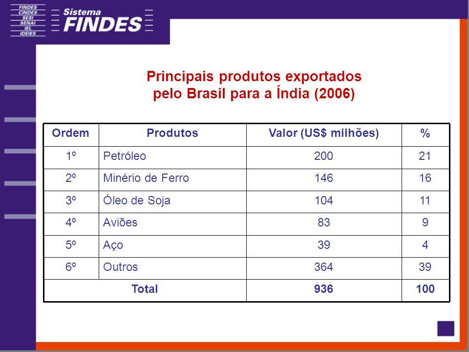 Principais produtos exportados pelo Brasil para a Índia (2006) 100936Total 39364Outros6º 439Aço5º 983Aviões4º 11104Óleo de Soja3º 16146Minério de Ferro2º 21200Petróleo1º %Valor (US$ milhões)ProdutosOrdem