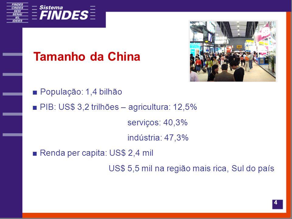 4 Tamanho da China População: 1,4 bilhão PIB: US$ 3,2 trilhões – agricultura: 12,5% serviços: 40,3% indústria: 47,3% Renda per capita: US$ 2,4 mil US$ 5,5 mil na região mais rica, Sul do país