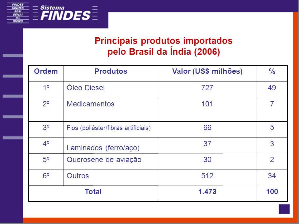 Principais produtos importados pelo Brasil da Índia (2006) 1001.473Total 34512Outros6º 230Querosene de aviação5º 3374º 566 Fios (poliéster/fibras artificiais) Laminados (ferro/aço) 3º 7101Medicamentos2º 49727Óleo Diesel1º %Valor (US$ milhões)ProdutosOrdem